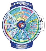 Guitar Wheel: Music Theory Reference