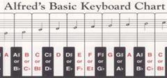 Keyboard Indicator: Alfred Basic Keyboard Chart
